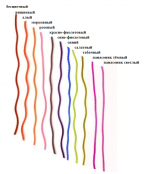 Набор кембриков ПВХ П7 0,5х1,0-10см. (ПИРС)